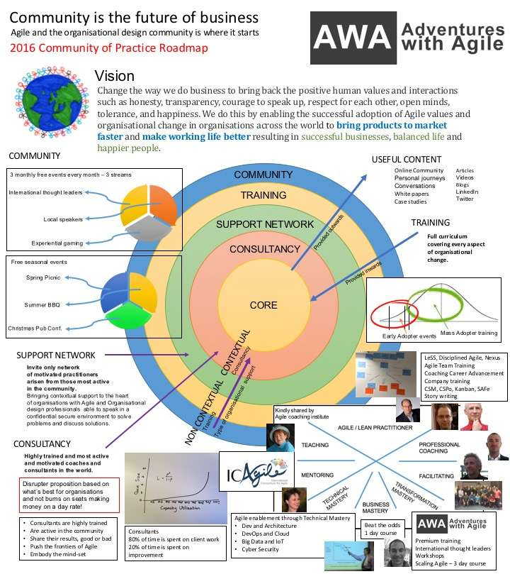 Awa 2016 Roadmap Infographic Adventures With Agile