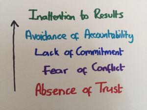 5 dysfunctions of a team